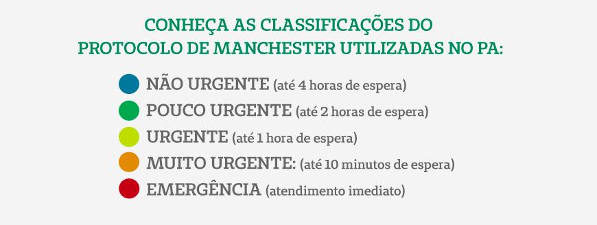 Conheça as classificações do Protocolo Manchester utilizadas no PA